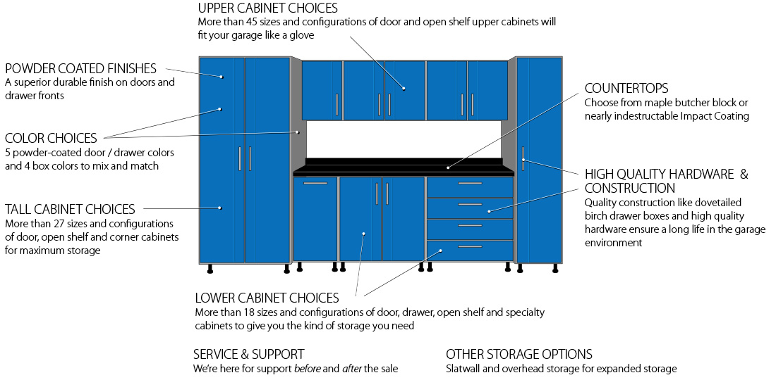 We offer a variety of garage cabinet choices for every need.